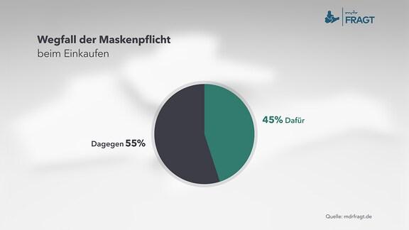 Wegfall der Maskenpflicht beim Einkaufen