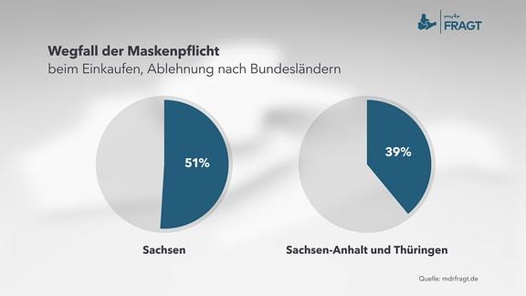 Wegfall der Maskenpflicht beim Einkaufen, Unterschiede nach Bundesländern