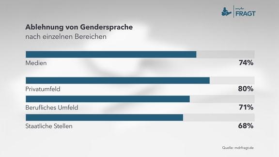 Ablehnung von Gendersprache nach einzelnen Bereichen