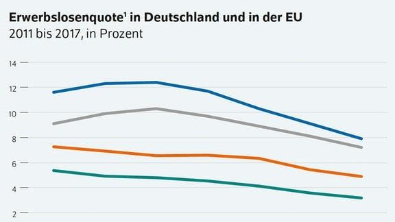 Grafik zeigt Arbietslosdgkeit in Deutschland nach Herkunft.