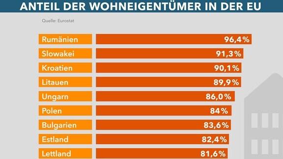 Grafi kzeigt die Wohneigentumsquote in den Ländern der Europäischen Union.