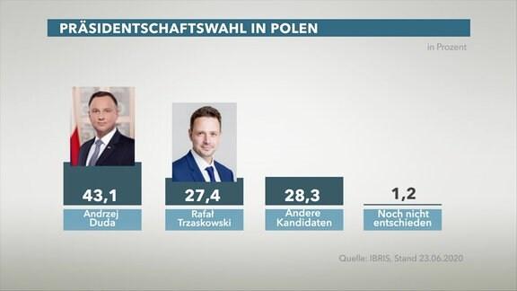 Grafik Kandidaten Präsidentenwahl Polen