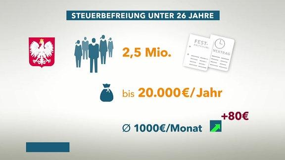 Polen-Steuergeschenke