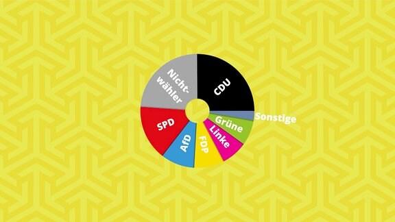 Tortendiagramm Grafik Wahlergebnisse