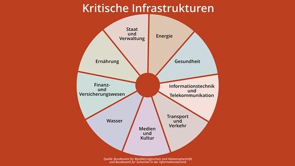 eine Grafik zeigt die neun kritischen Infrastukturen