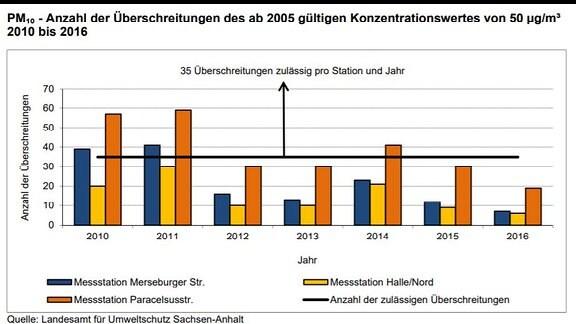 Grafik Feinstaubmessung Halle 2010 - 2016