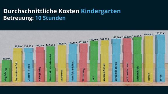 Durchschnittliche Kosten Kindergarten, Betreuung 10 Stunden