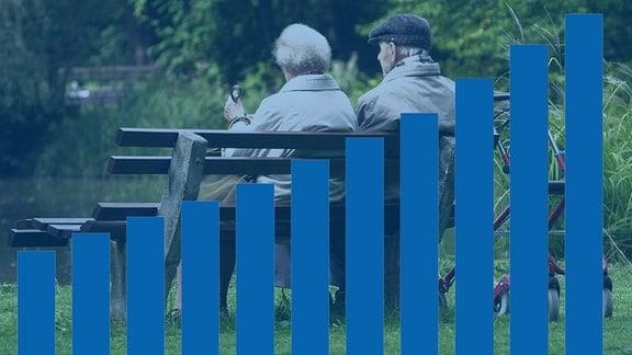 Zwei ältere Menschen sitzen auf einer Holzbank in einem grünen Park. Im Hintergrund ist ein Teich zu sehen. Links offenbar eine Frau, mit grauen, wuscheligen Haaren. Rechts ein Mann mit Schiebermütze. Neben der Bank steht ein Rollator. Vor dem Bild ist grafisch der Anstieg der Versorgungsbezüge des Landes Sachsen-Anhalt dargestellt. Es beginnt mit einem kleinen Balken auf der linken Seite und endet mit einem mehr als drei Mal so großen auf der rechten Seite.