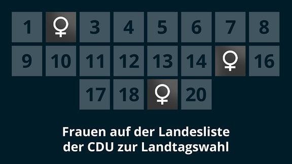 Frauen auf der Landesliste der CDU zur Landtagswahl 2021