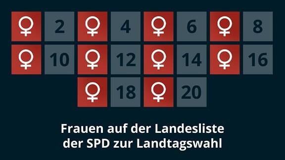Frauen auf der Landesliste der SPD zur Landtagswahl 2021