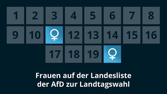 Frauen auf der Landesliste der AfD zur Landtagswahl 2021