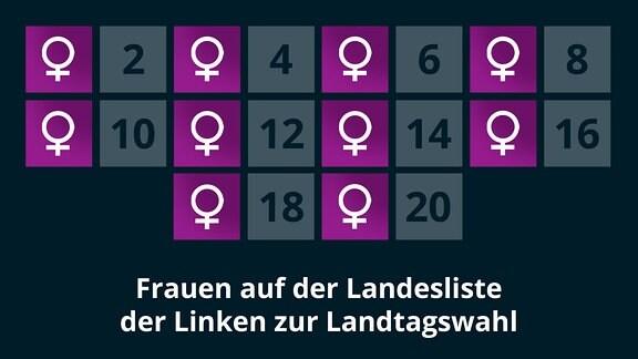 Frauen auf der Landesliste der Linken zur Landtagswahl 2021