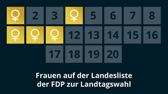 Frauen auf der Landesliste der FDP zur Landtagswahl 2021