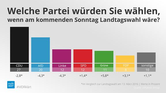 Diagramm mit Umfrageergebnissen zur Landtagswahl in Sachsen-Anhalt