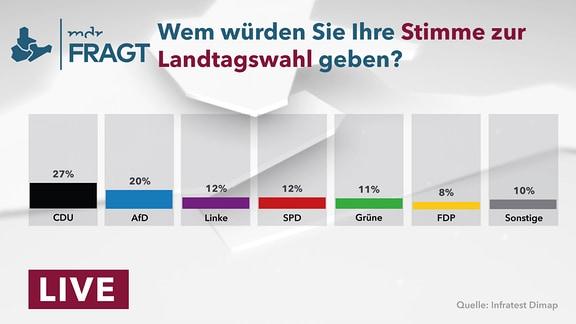 """Verschiedenfarbige Säulen in unterschiedlicher Höhe. Darüber der Schriftzug """"Wem würden Sie Ihre Stimme zur Landtagswahl geben?"""""""