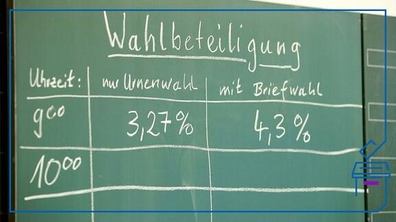 Auf einer Tafel haben die Helfer die Wahlbeteiligung notiert.