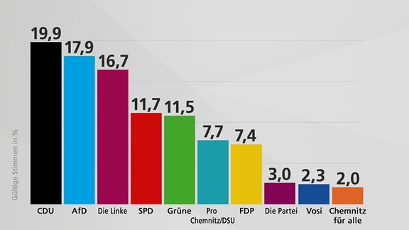 Grafik Ergebnis Stadtrat Chemnitz