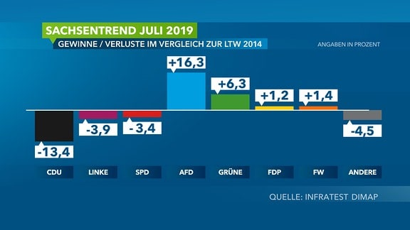 Grafik zum Sachsentrend Juni 2019