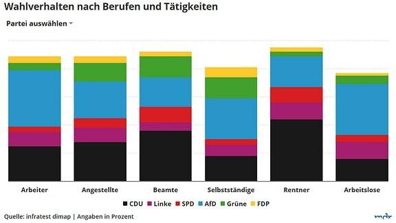 Grafik Wahlverhalten