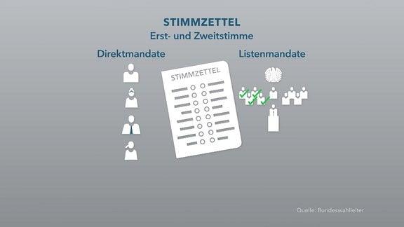 Grafik-Video zu Stimmzetteln bei der Wahl