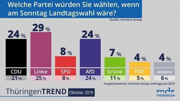 Grafik zum Thüringentrend - Umfrage zur Landtagswahl 2019 in Thüringen