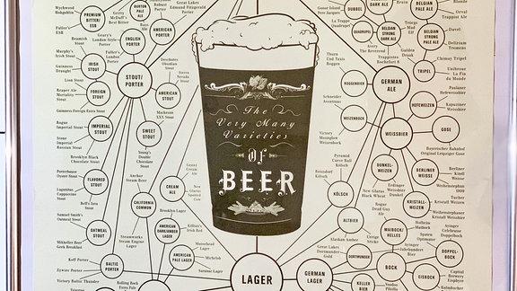 Poster einer Bier-Kunde