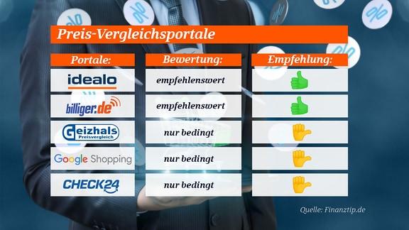 Eine Liste von fünf Online-Vergleichsportalen. Nur zwei haben einen Daumen nach oben als Bewertung von Finanztip.de.