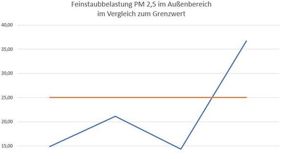 Grafik Feinstaubmessung in Halle