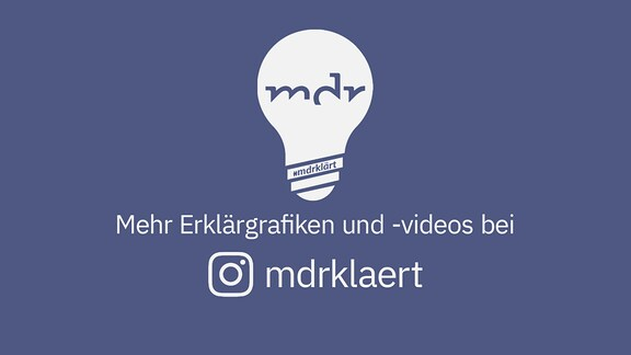 """Texttafel: """"Mehr Erklärgrafiken und -videos auf Instagram @mdrklaert"""""""