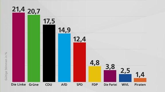 Vorläufiges Ergebnis Stadtrat Leipzig