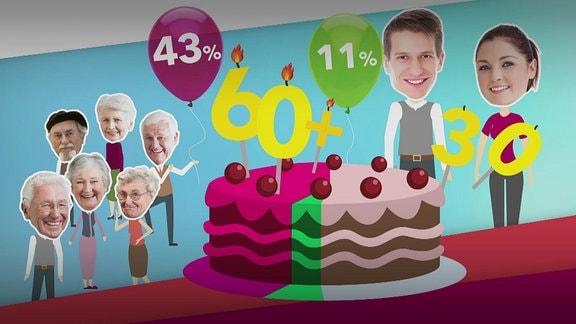 Grafik stellt mithilfe einer Torte Anteil junger und alter Wähler dar