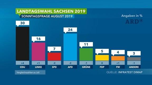 Sonntagsfrage zur Landtagswahl in Sachsen