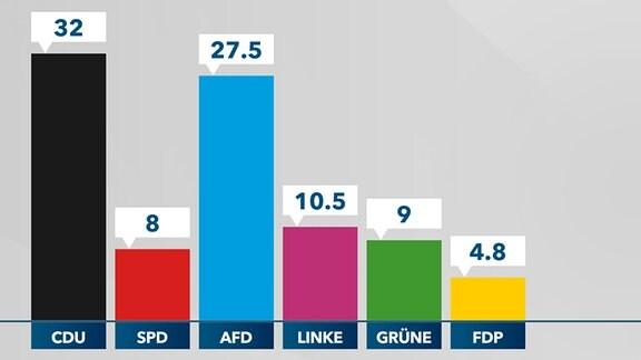 Grafik Prognose Landtagswahl