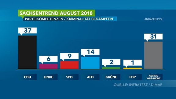 Sachsentrend August 2018/ Wahlumfrage