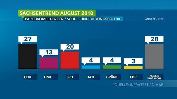 Sachsentrend August 2018/ Wahlumfrage