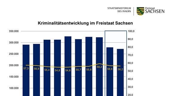 Kriminalitätsentwicklung im Freistaat Sachsen