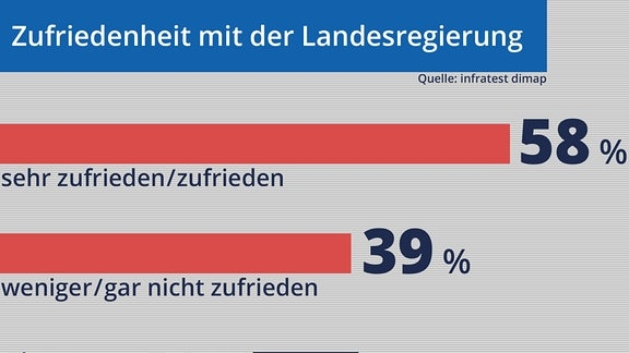 Eine Grafik, die Prozentual ausdrückt, wie zufrieden die Bürger mit der Landesregierung sind im Oktober
