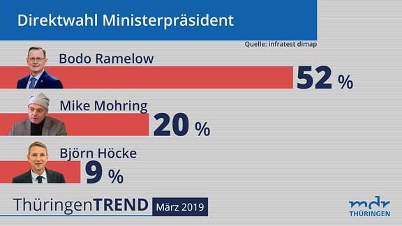 Grafik zur infratest-dimap-Umfrage Thüringentrend März 2019
