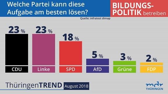 infratest-dimap-Umfrage Thüringen August 2018