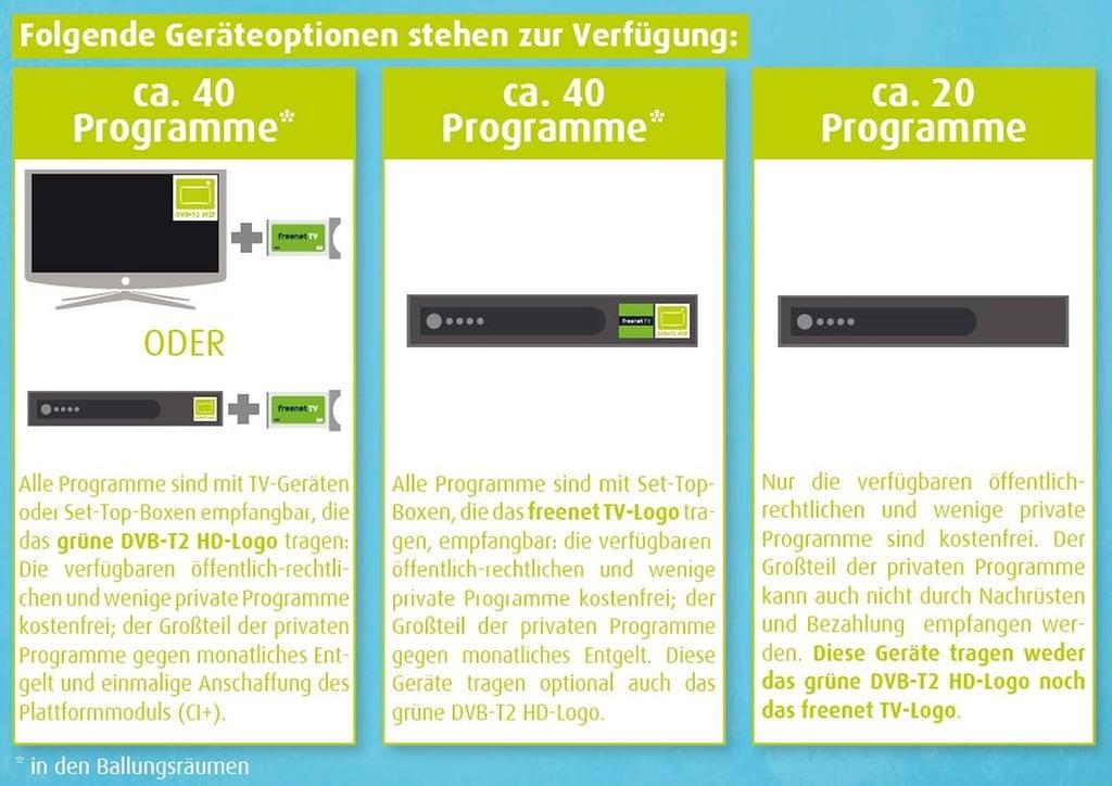 Informationen Zu Empfangsgeräten Für Dvb T2 Hd Mdrde