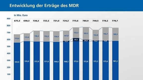 Entwicklung der Erträge des MDR 2018