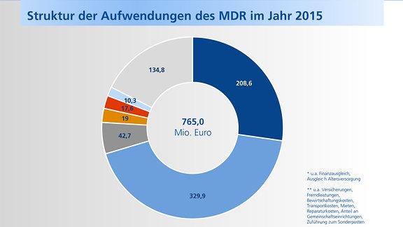 Entwicklung der Aufwendungen des MITTELDEUTSCHEN RUNDFUNKS von 2005 bis 2015.