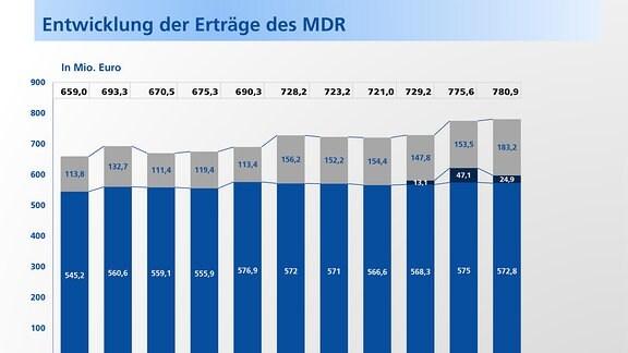 Entwicklung der Erträge des MITTELDEUTSCHEN RUNDFUNKS  von 2005 bis 2015.