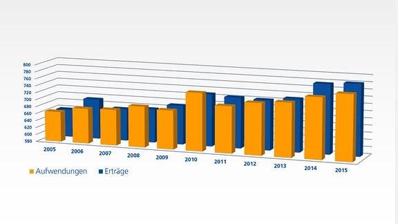 Aufwendungen und Erträge von 2005 bis 2015