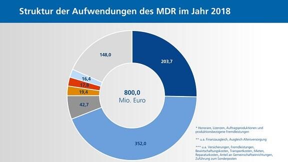 Struktur der Aufwendungen 2018