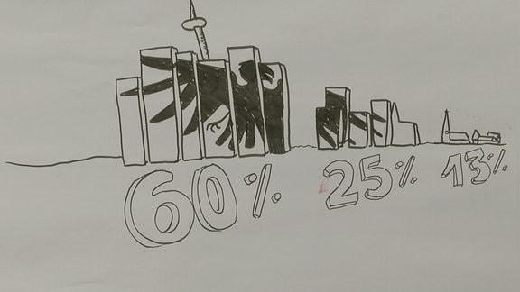Grafik mit verschiedenen Prozentangaben.
