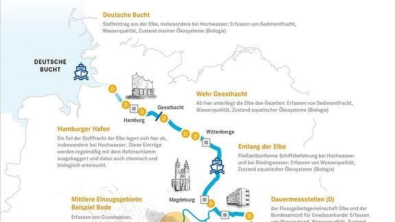Elbe 2020-Kampagne. Grafik