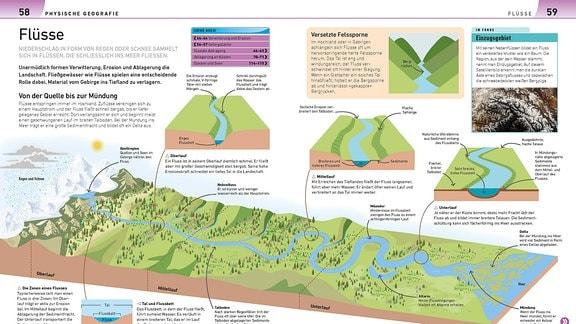 Die Doppelseite zeigt einen Flussverlauf von der Quelle in den Bergen zum Mündungsdelta. Die drei Flussabschnitte Oberlauf, MIttellauf und Unterlauf werden darüber auch noch im Querschnitt dargestellt.