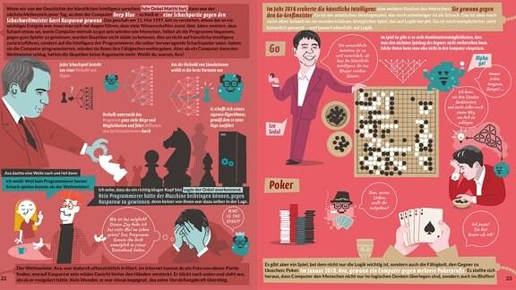 Diese Doppelseite zeigt die Erfolge von Künstlicher Intelligenz bei Spielen. Auf der linken Seite wird der Sieg des Computers über den Schachweltmeister Kasparow gezeigt. Die rechte Zeit bildet die Meilensteine in den Spielen Go (2016) und Poker (2018) ab.