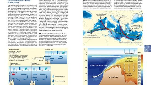 Aufgeschlagene Buchseiten mit dem Thema Wasserhaushalt des Mittelmeeres